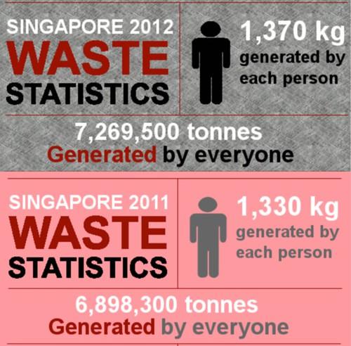 Waste Statistics, 2011-2012
