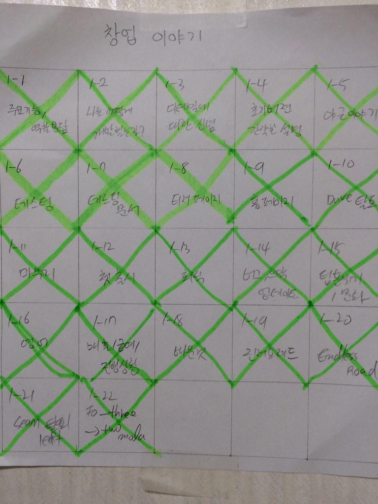 계획표(항상 볼 수 있도록 책상 벽에 붙여놓았다.)