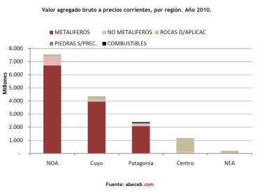 Valor agregado bruto a precios corrientes, por región. Año 2010.