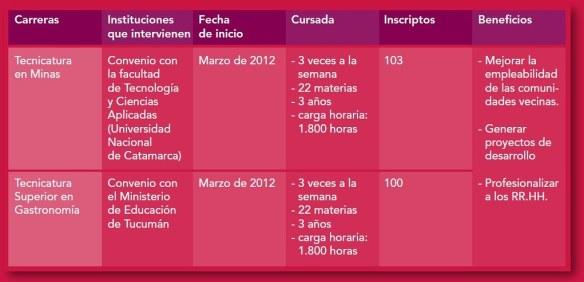 Programa de Estudios Terciarios en Minera Alumbrera.