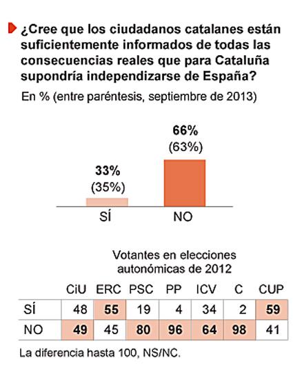 13k04 EPaís Catalanes Muy Mal Informados sobre consecuencias independencia