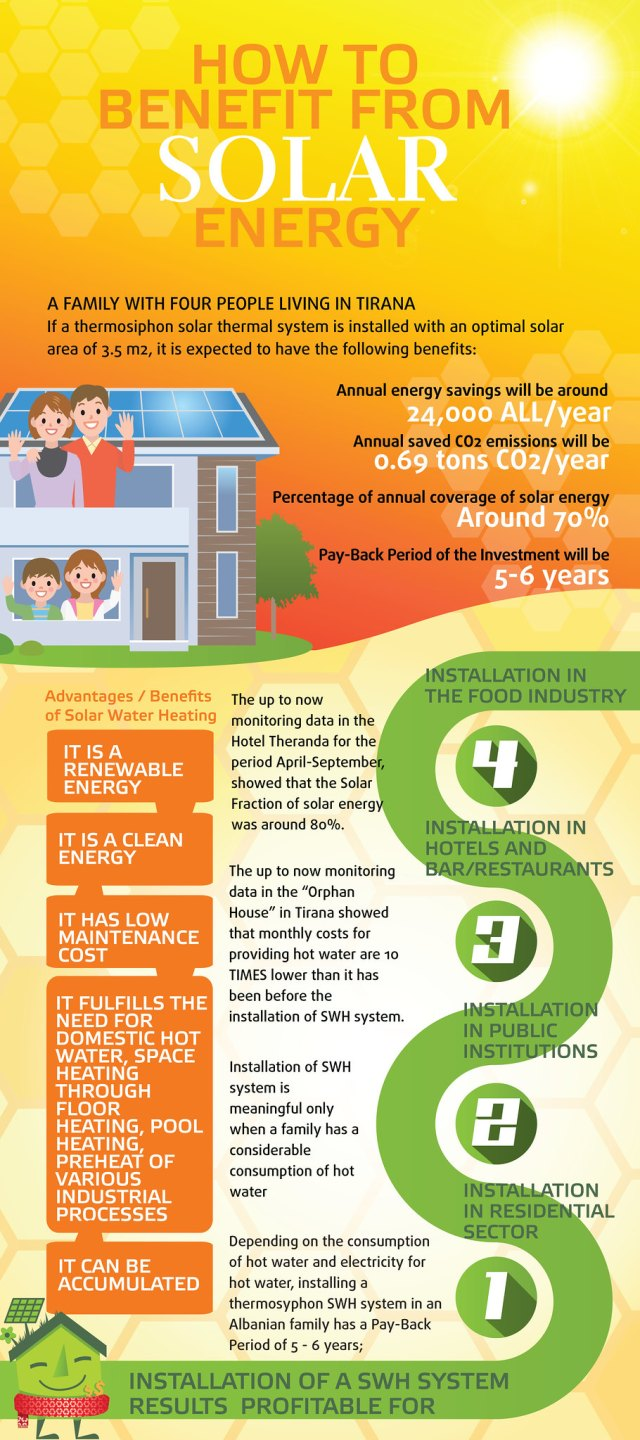 How to Benefit from Solar Energy