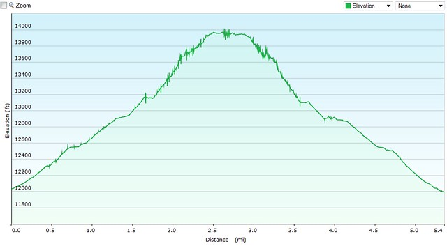 Mt. Sherman elevation graph