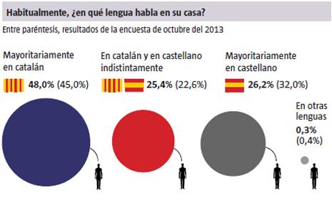 13l22 LV Lengua hablan los catalanes