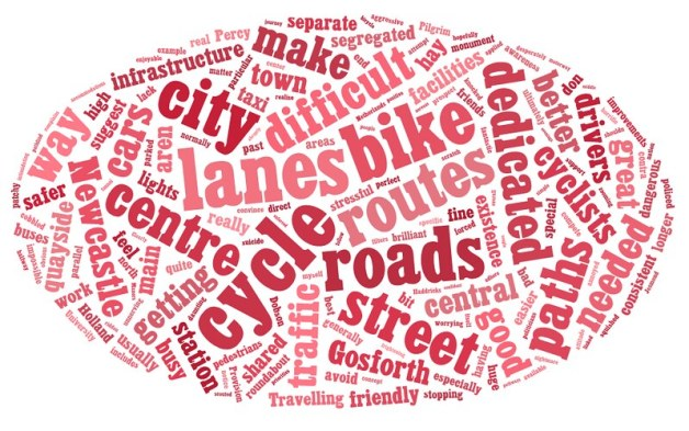 Bike User worldcloud