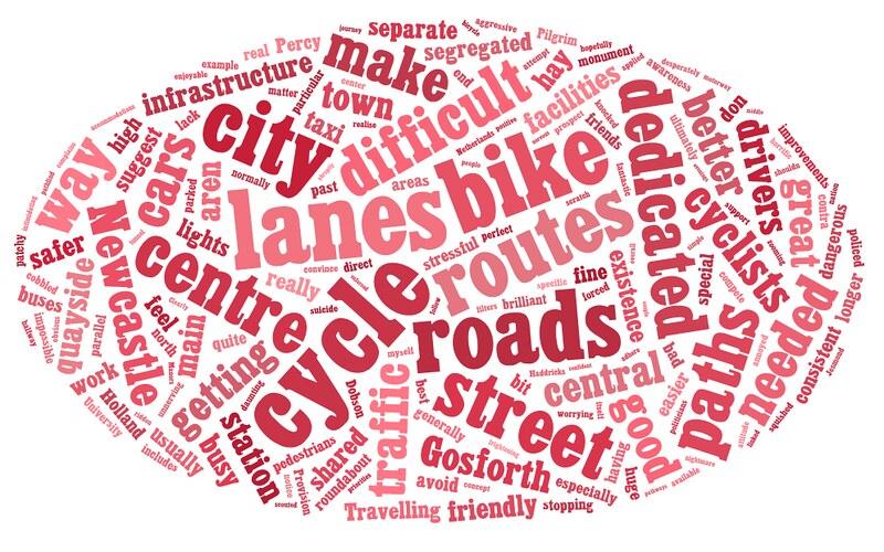Bike User worldcloud