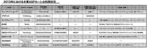 20140706_shopping-cart-share-japan