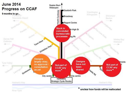 CCAF progress by June 2014
