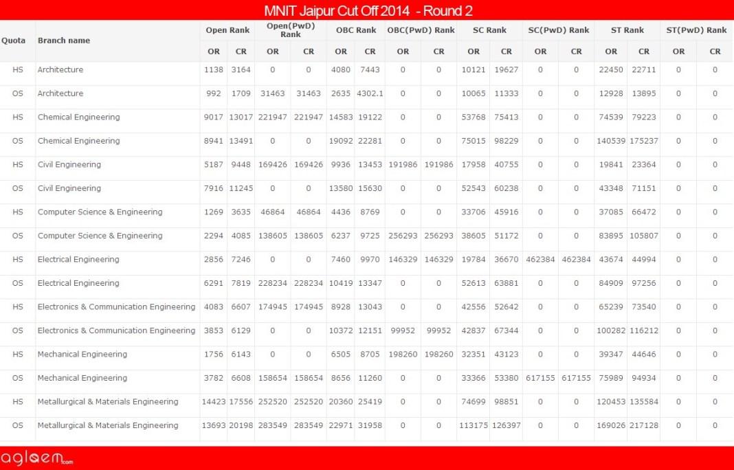 MNIT JaipurCut Off 2014 -Malaviya National Institute of Technology