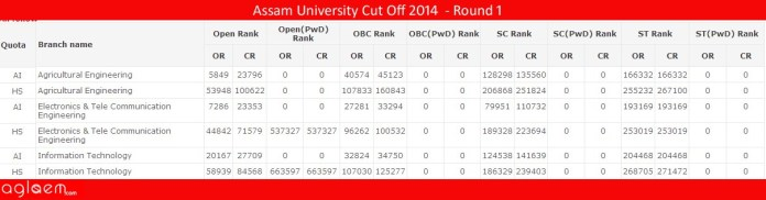 Assam University Cut Off 2014