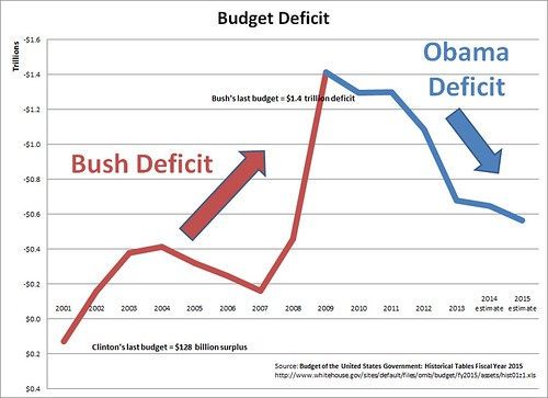 Bush_Obama_Deficit_2014