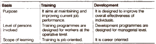 ncert class 12 Chapter 6 - Staffing