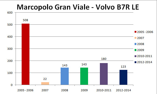 Marcopolo Gran Viale B7 TS