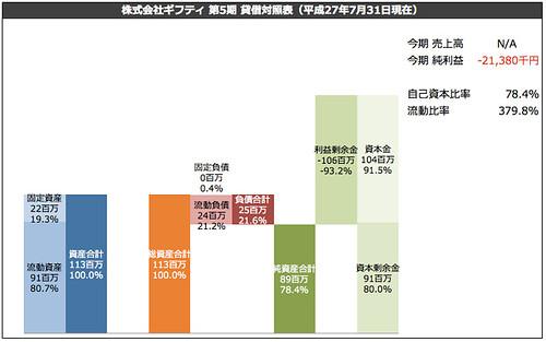 株式会社ギフティ 第5期 貸借対照表(平成27年7月31日現在)