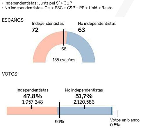 15i29 EPaís Resultados bloques Si NO Elecciones Cataluña 27 S