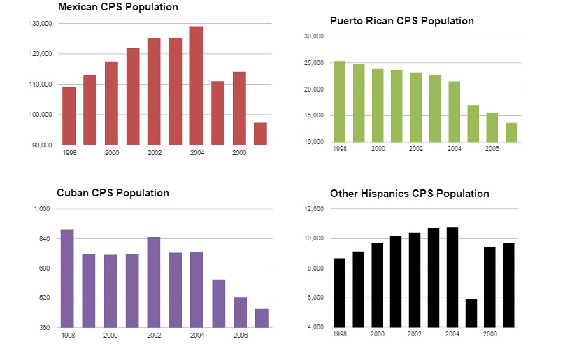 HIspanic breakdown by individual race