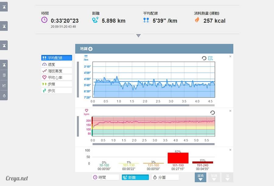 2015.12.10  跑腿小妞  為下一個挑戰設定目標, EPSON RUNSENSE SF-810 手錶訓練心得 06.jpg