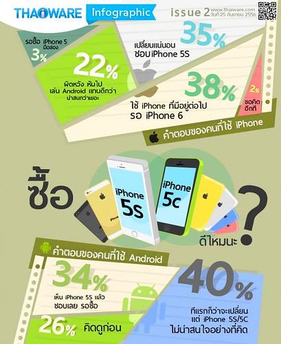 ตัวอย่าง Infographic จาก Thaiware.com