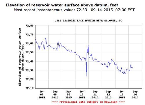 Lake Marion Water Level