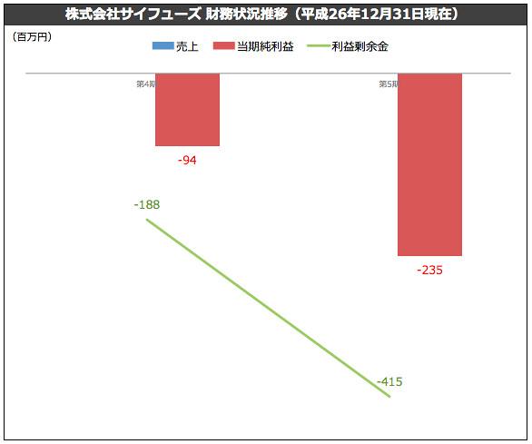 株式会社サイフューズ 財務状況推移(平成26年12月31日現在)