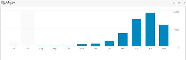 部落格的網誌流量統計