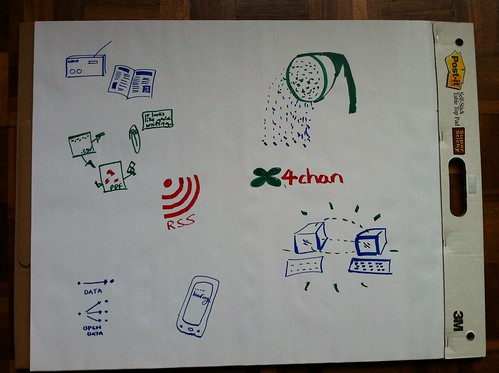 Open data drawing