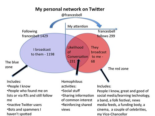 My personal Twitter network