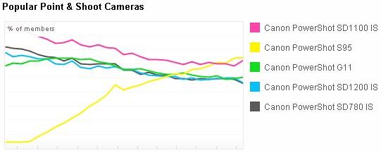 Popular Point & Shoot Cameras