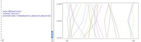 f1 2011 hun quali sector times parralel coordinate plot