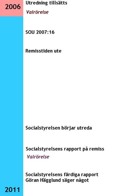 Hur man avskaffar tvångssteriliseringar i Sverige