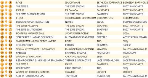 UK Charts 10-8-11