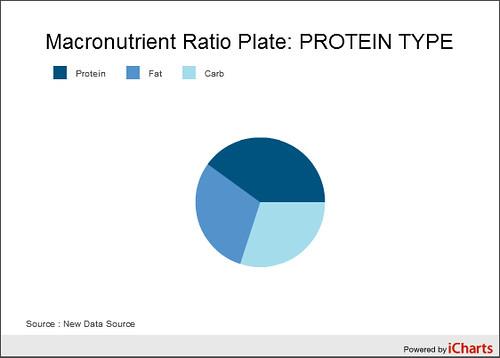 Protein_Type