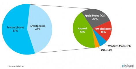 Nielsen - smartphone piaci részesedés 2011Q3