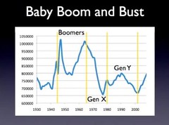 UK Baby Boom and Bust by David Willetts