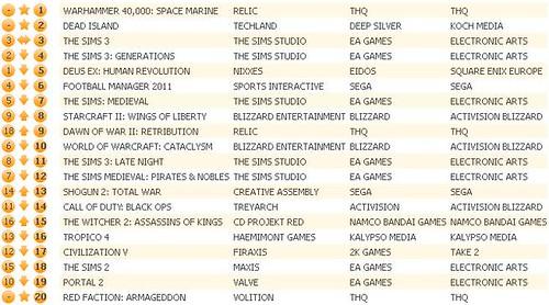 UK Charts 9-10-11