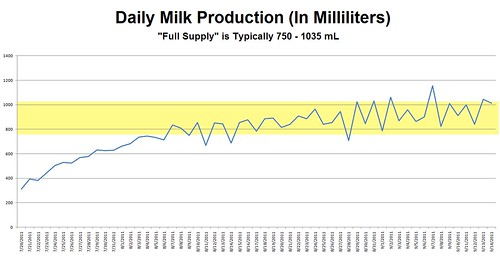 MilkMetrics-July20ThruSept14