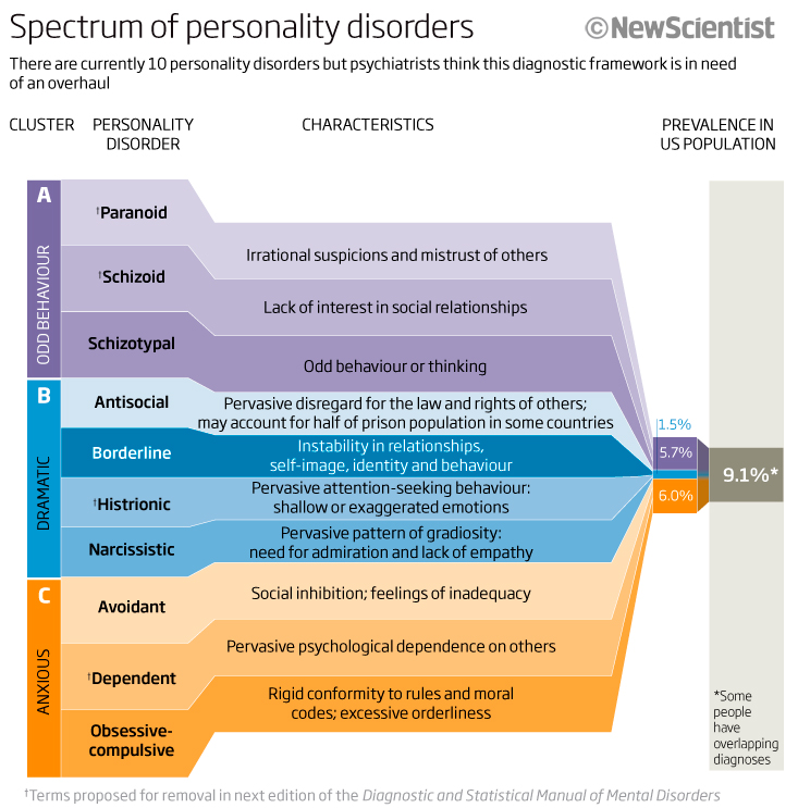 PERSONALITY_DISORDERS