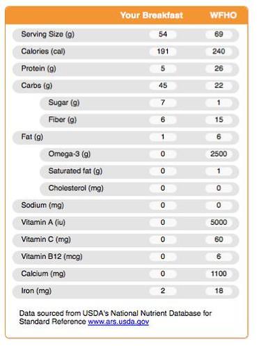 Vega compared to Kashi cereal