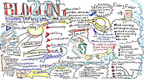 Blogging mindmap