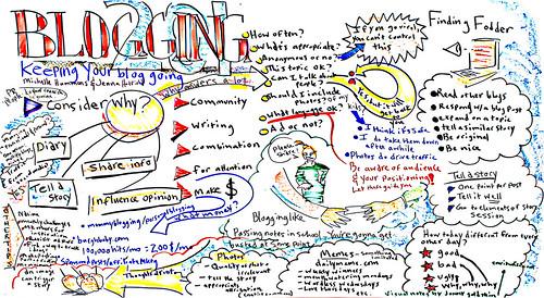 Blogging mindmap