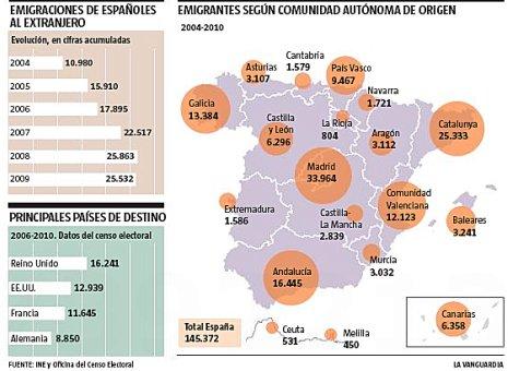 11k14 LV Nuevos emigrantes españoles