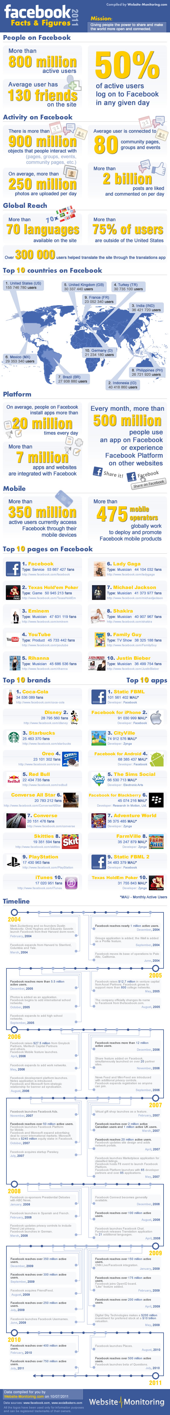 Facebook Facts and Figures 2011 (infographic)