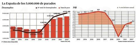 11k01 ABC Paro y crecimiento