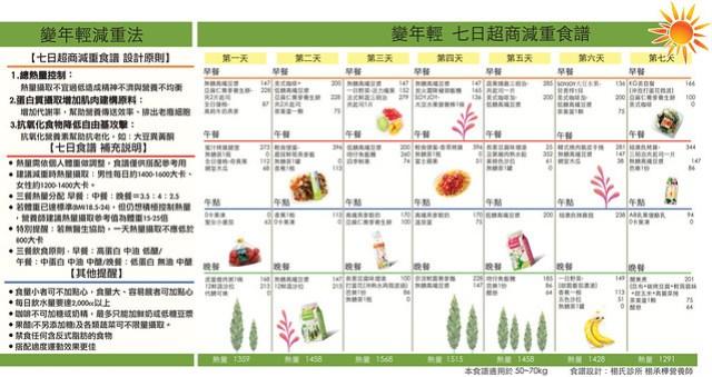 楊承樺營養師規劃的七日超商「變年輕」減重食譜!點小圖可跳出大圖喔!