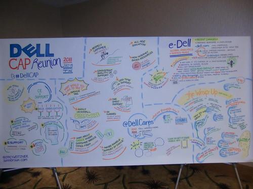 Dell Customer Advisory Panel (CAP)