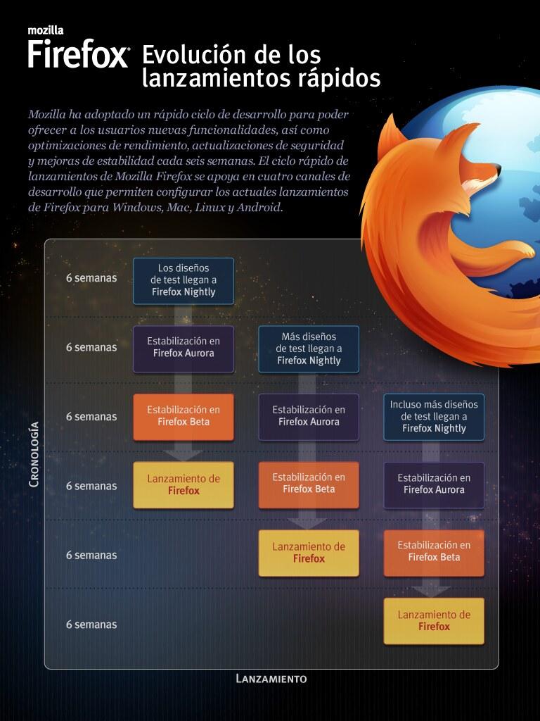 Firefox: evolución de los lanzamientos rápidos (infografia)