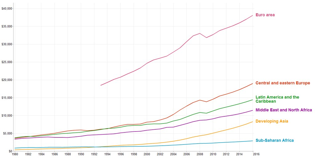 GDP per capita by region (US$). Source: International Monetary Fund, September 2011 World Economic Outlook.