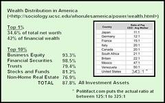 Wealth in America