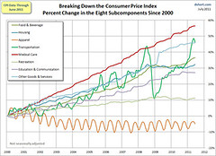 Consumer price index by component