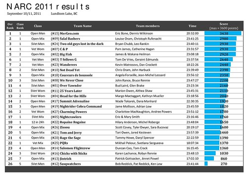 NARC 2011 results-Cropped